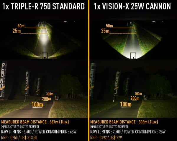 RRR_750_Std_vs_VisionX_25W_Cannon_Blog